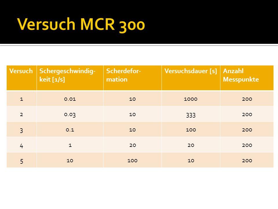 Versuch MCR 300 Versuch Schergeschwindig-keit [1/s] Scherdefor-mation